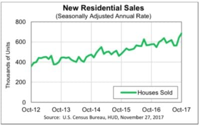 First Time Ever: Average New Home Prices Soar Past $400k